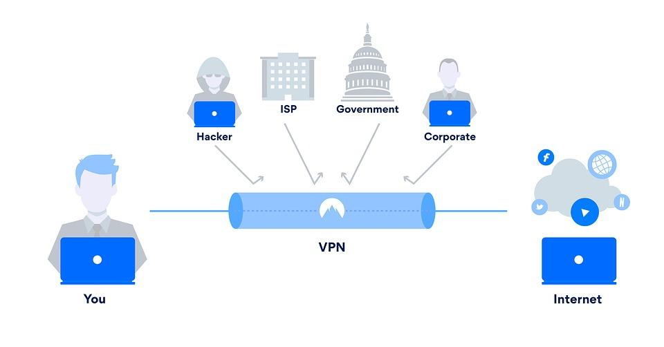 Navigare in Internet in anonimato: ecco come fare con i VPN
