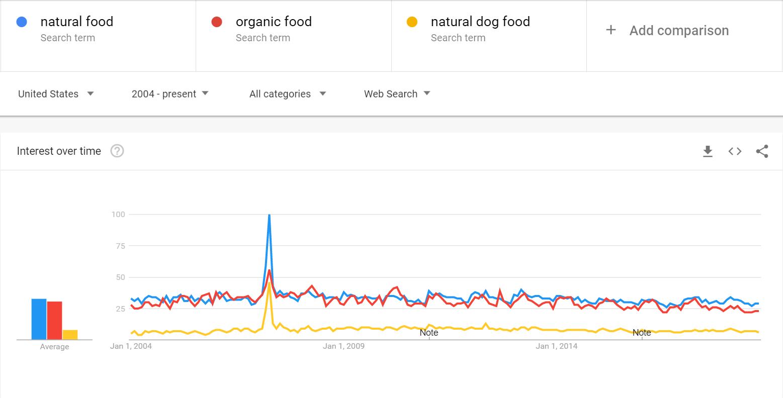 I consigli di Google per utilizzare al meglio Google Trends