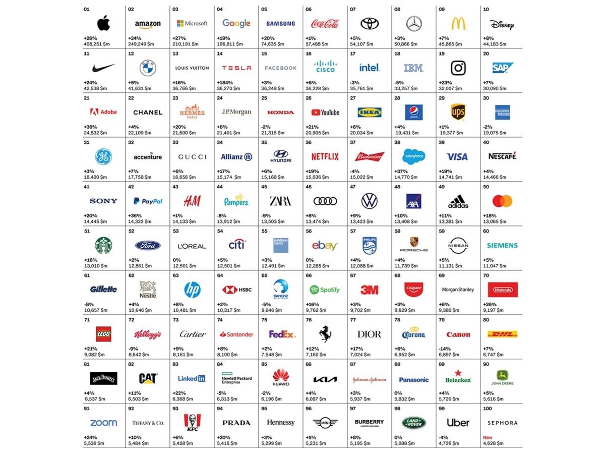 I 100 brand più potenti nel 2021… non indovinerai mai chi c'è al primo posto