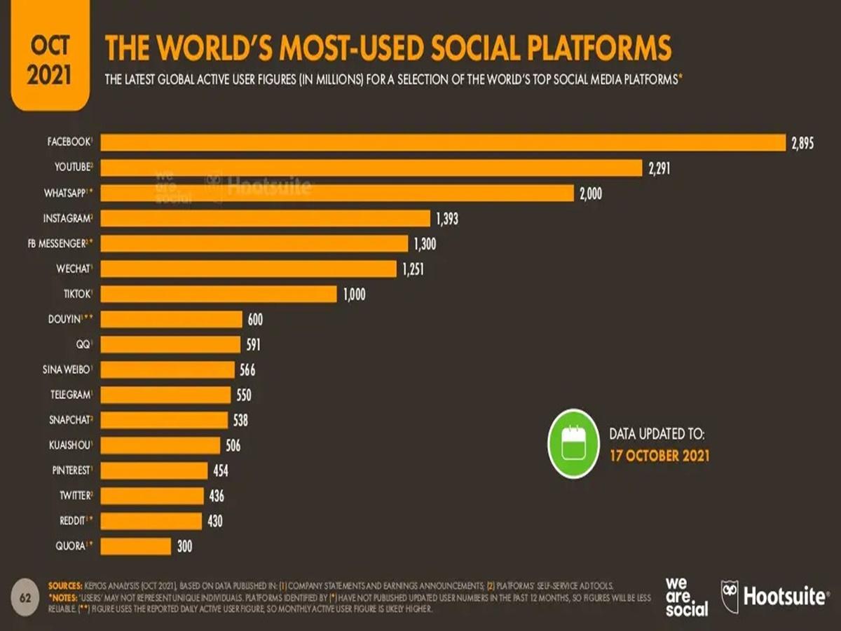 Cifre chiave per Internet e social network nel mondo (ottobre 2021)