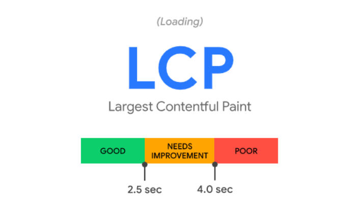 Secondo Semrush i contenuti LCP sono importanti per fare buona SEO su Google